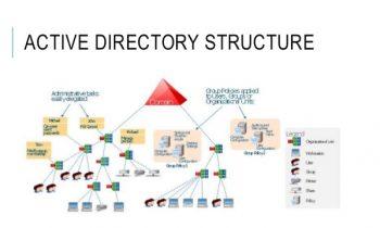 Download Excel tilføjelsesprogram, – tilbyder funktioner til Active Directory
